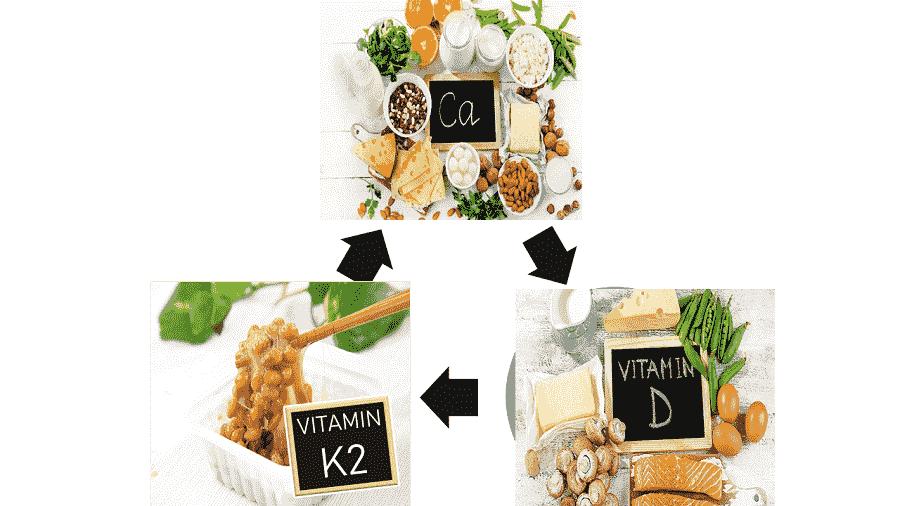 Chế độ dinh dưỡng được khuyến cáo để phòng ngừa và hỗ trợ điều trị bệnh loãng xương bao gồm canxi, vitamin D và vitamin K2.