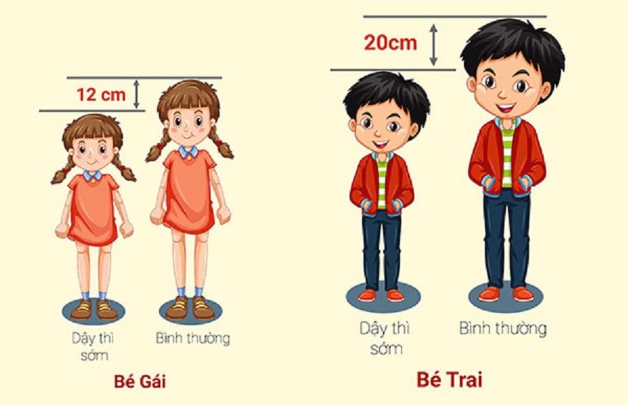 Dậy thì sớm ở trẻ có thể dẫn tới mất 10-20cm chiều cao
