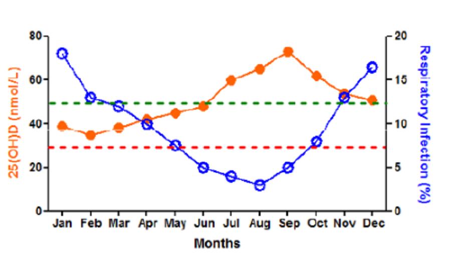 biểu đồ thể hiện mối liên hệ giữa nồng độ vitamin D và tỷ lệ viêm đường hô hấp