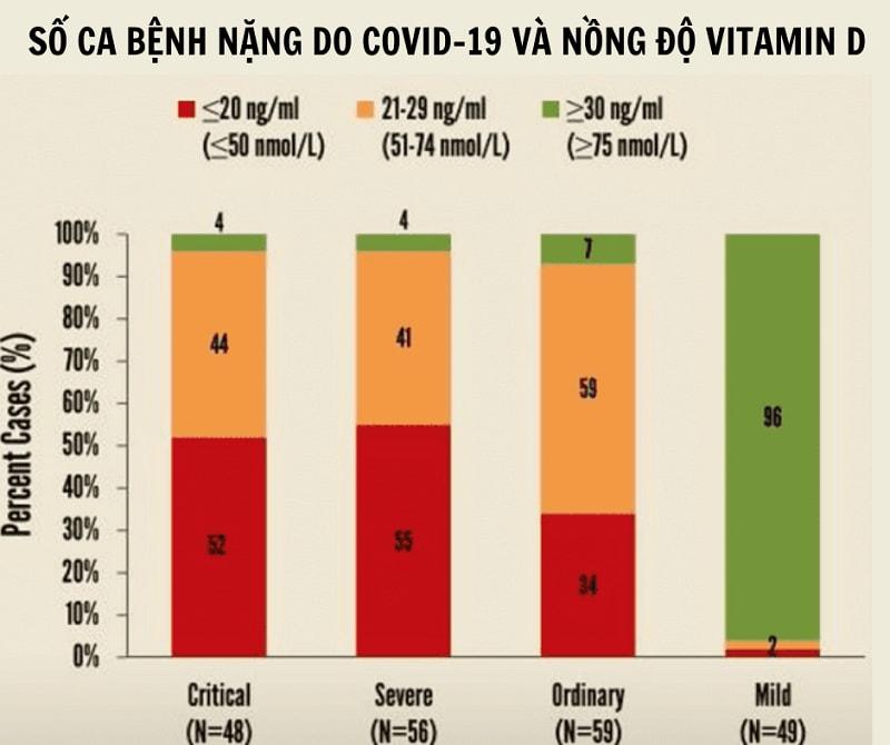 Người thiếu vitamin D có tỷ lệ mắc bệnh nặng do COVID-19 hơn người bổ sung đủ vitamin D